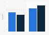 GB: Facebook Messenger app downloading 2014, by gender