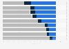 Hábitos de lectura de la población según frecuencia México 2015