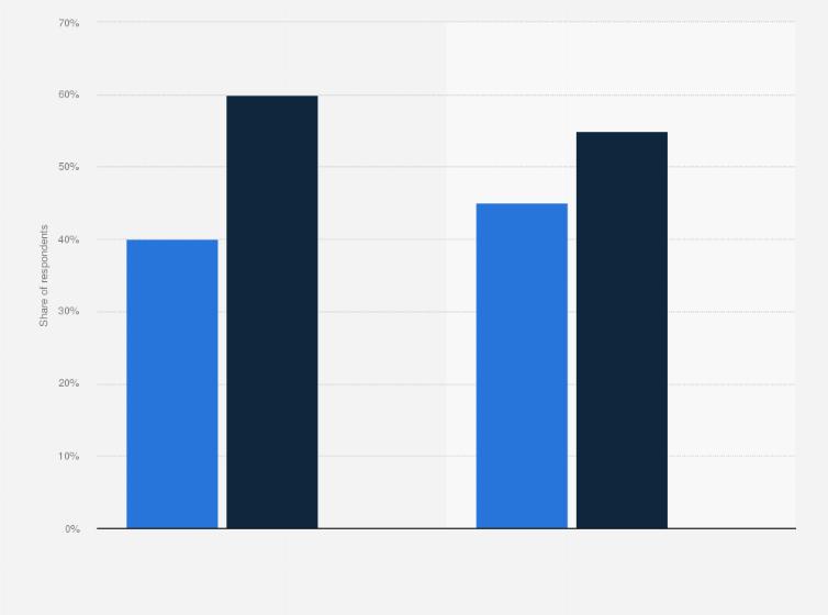 Gb: facebook messenger app downloading by social grade 2014.