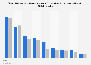 Individuals aged 26-35 years listening to music in Finland 2016, by location