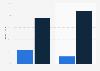 Distribución de turistas por origen y género durante el Mundial de Brasil 2014