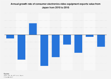 Annual growth rate of consumer video equipment exports value Japan 2010-2017