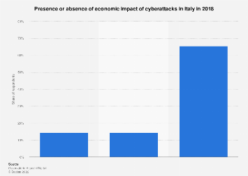Cybersecurity: economic impact of cyberattacks in Italy in 2016, by type
