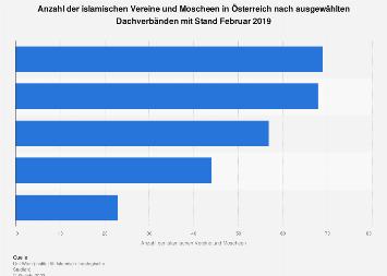 Islamische Vereine und Moscheen in Österreich nach Dachverbänden 2017
