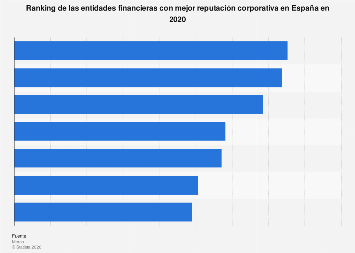 Entidades de crédito con mejor reputación corporativa España 2018