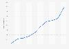 Total de puntos de recogida de RAEE de ECOTIC en España 2006-2015