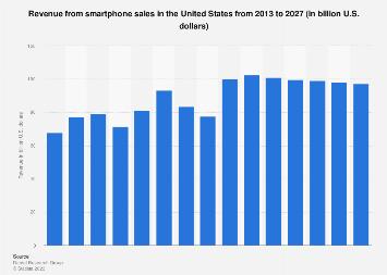 Smartphone sales revenue in the U.S. 2015-2021