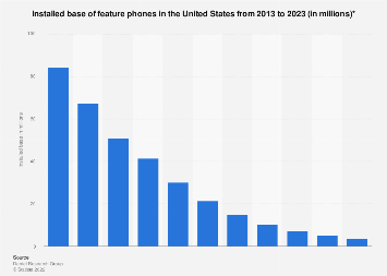 Installed base of feature phones in the U.S. 2015-2022