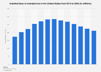 Installed base of smartphones in the U.S. 2013-2023