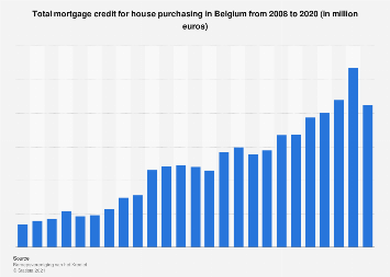 Total mortgage credit for house purchasing in Belgium 2007-2017