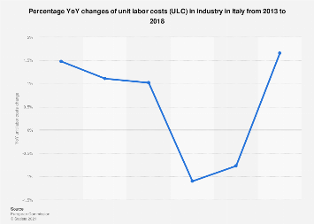 Italy: unit labour costs in industry 2012-2017