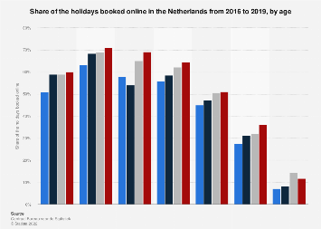 Online holiday bookings in the Netherlands 2016-2018, by age
