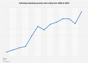 Italy: individual absolute poverty rate 2008-2018