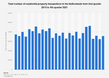 Number of residential real estate transactions in the Netherlands 2014-2017