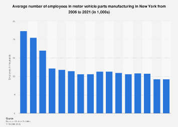 Motor vehicle parts manufacturing employees in U.S. states: NY '06-'18