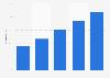 Utilización de Internet según ingreso mensual de la familia México 2015