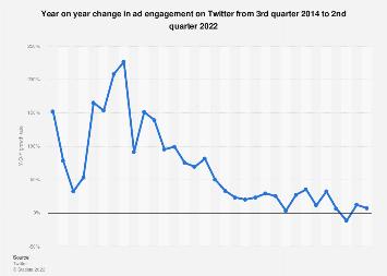 Twitter ad engagement change Q3 2014 -Q3 2017