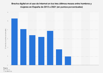 Brecha digital de género: uso de Internet en España 2012-2017