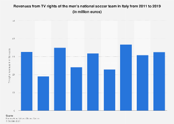 Italy: revenues from TV rights of the men's football national A team 2011 to 2016