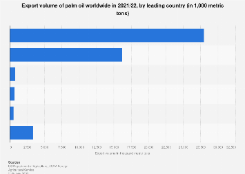 Palm oil export volume worldwide 2017/18, by country