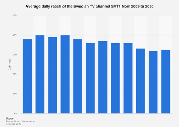 Average daily reach of the Swedish TV channel SVT1 from 2006-2016