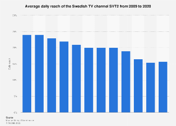Average daily reach of the Swedish TV channel SVT2 from 2006-2016