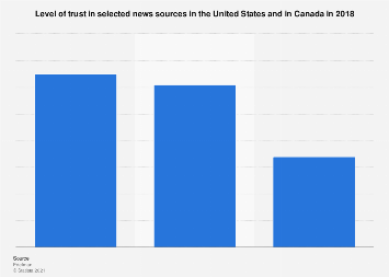 Level of trust in news sources in North America 2018