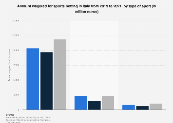 Italy: distribution of sports betting 2015, by type of sport