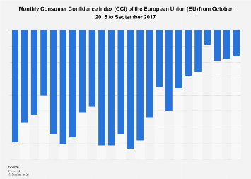 Monthly Consumer Confidence Index (CCI) in the EU 2015-2017