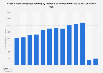 Total cross-border shopping spending by residents of Norway 2006-2016