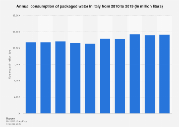 Italy: annual packaged water consumption 2010-2017
