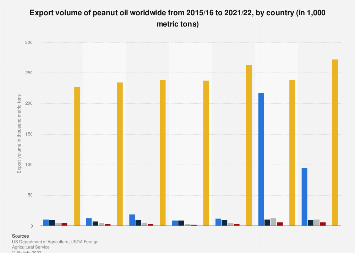 Peanut oil export volume worldwide 2015/16-2017/18, by country