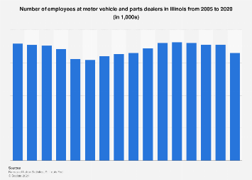 Motor vehicle and parts dealers in U.S. states: Illinois 2005-2016