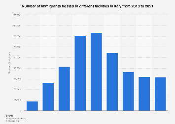 Italy: immigrants in reception centers 2013-2017