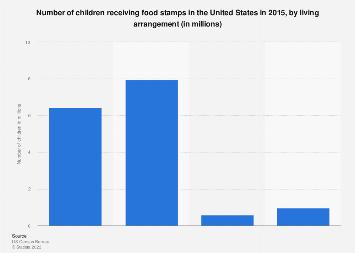 Number of U.S. kids receiving food stamps 2015, by living arrangement
