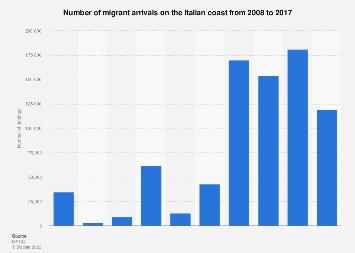 Italy: number of landings 2008-2017