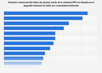 Crecimiento interanual de precio de la vivienda por CC. AA. en España T2 de 2018