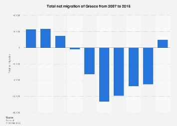Net migration of Greece 2007-2016
