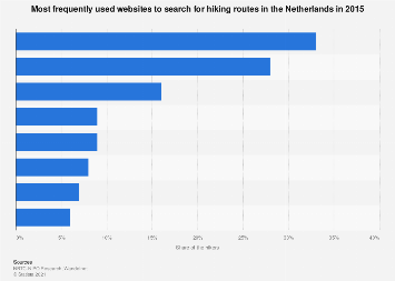 Most frequently used websites to search for hiking routes in the Netherlands 2015