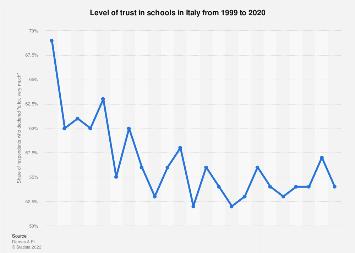 Italy: level of public trust in schools 1999-2016
