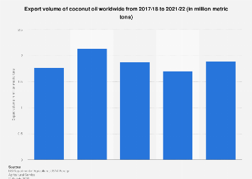 Global export volume coconut oil, 2018/19 l Statistic