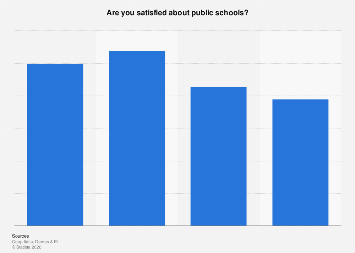 Italy: level of satisfaction about public schools 2016, by macro-regions