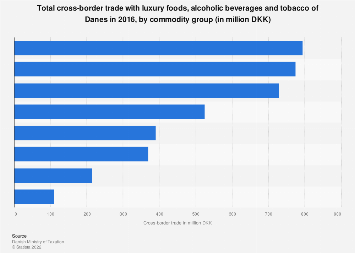 Cross-border trade with luxury foods, alcohol and tobacco in Denmark 2016, by product