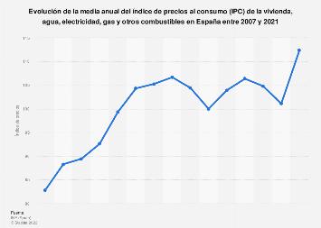 IPC de la vivienda, agua, electricidad, gas y otros combustibles España 2007-2017