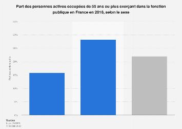 Part des seniors en emploi dans la fonction publique par sexe en France 2018