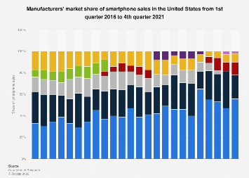 Share of smartphone sales in the United States by vendor 2016-2017