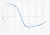 Evolución anual del índice de precios de vivienda Asturias 2008-2017