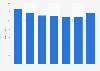 Amazon: online shopping distribution in the United Kingdom (UK) 2015