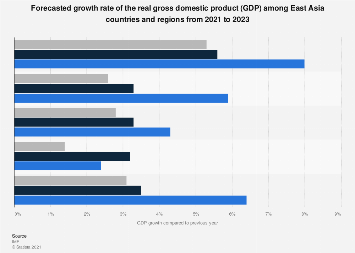 Gross domestic product (GDP) growth rate in East Asia 2018, by country