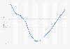 Evolución anual del índice de precios de vivienda Islas Baleares 2008-2017